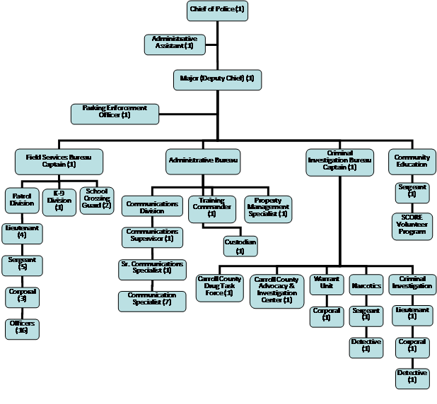 Organizational Chart   MD-Westminster, MD - Official Website