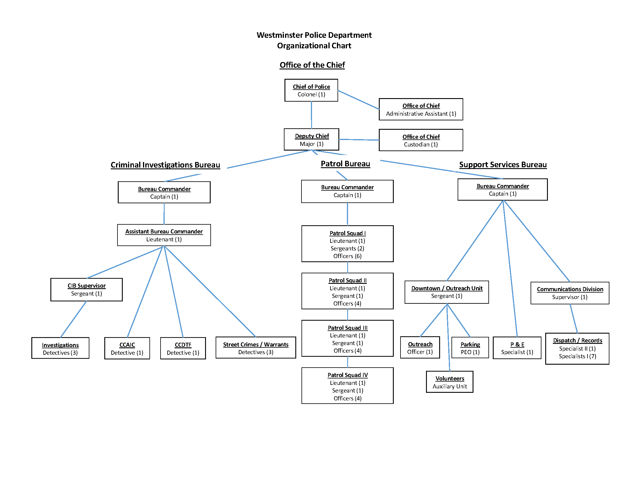 Westminster Police Department Organizational Chart
